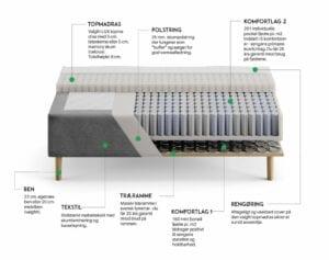stavanger-boxmadras-120x200-specifikationer